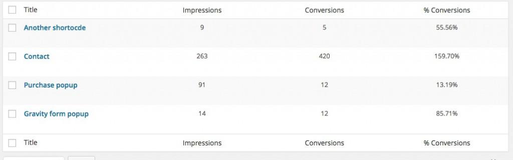 wordpress popup stats page
